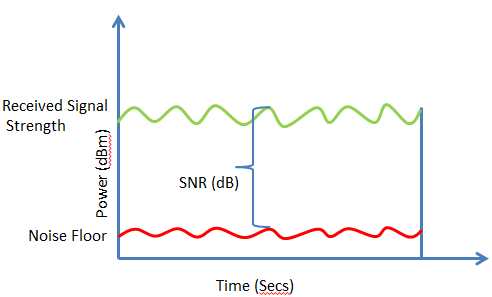 A Brief Introduction to Signal-to-Noise Ratio for Analog Video ...